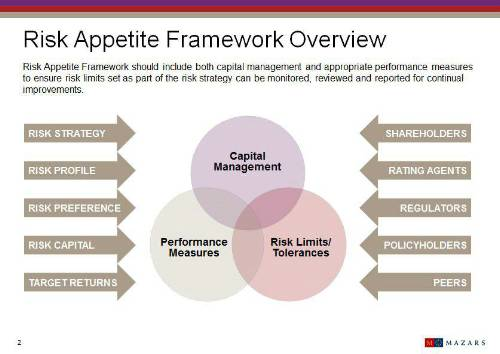 Risk Appetite Framework Overview