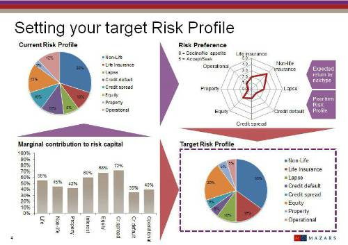 Setting your target risk profile