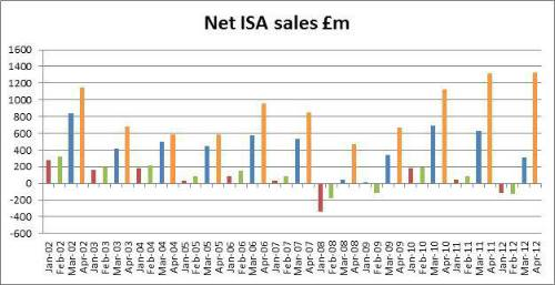 ISA sales data shows rise in last-minute investment
