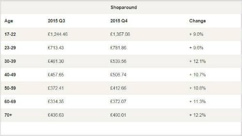Irish car insurance price increase 17