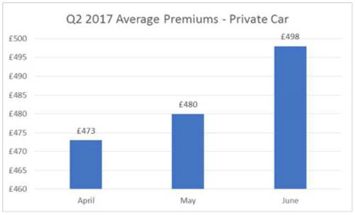 Vehicle insurance premiums driven to record level by surge in costs