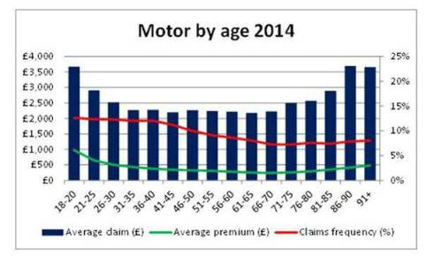 New Abi Data Shows Age Is A Factor In Cost Of Car Insurance