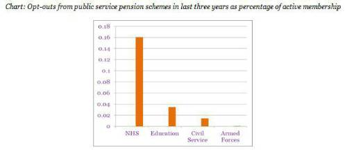 Nhs Pension Opt Out >> Nhs Epidemic As Workers Face Retirement Poverty